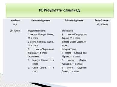 10. Результаты олимпиад Учебный год Школьный уровень Районный уровень Республ...