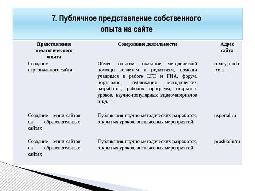 7. Публичное представление собственного опыта на сайте Представление педагоги...