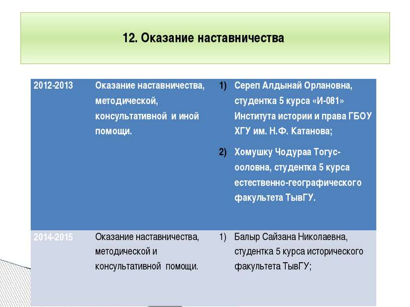 12. Оказание наставничества 2012-2013 Оказание наставничества, методической, ...