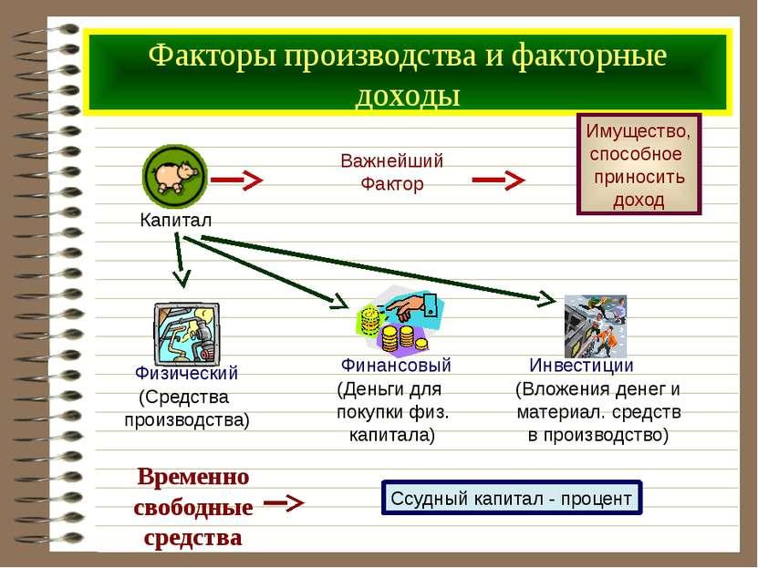 Факторы производства и факторные доходы Временно свободные средства Капитал В...