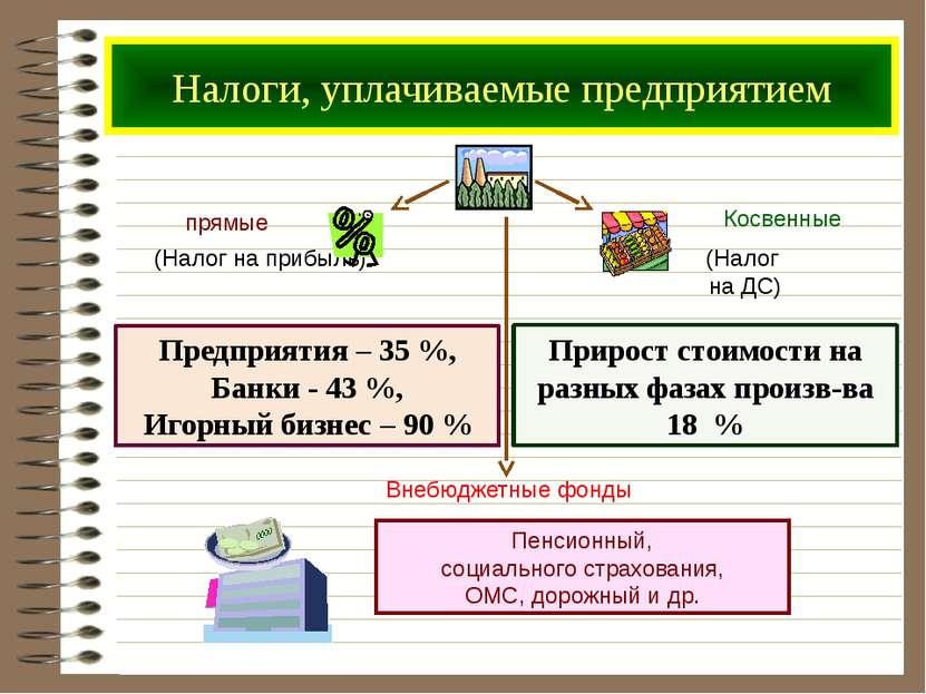Налоги, уплачиваемые предприятием Предприятия – 35 %, Банки - 43 %, Игорный б...