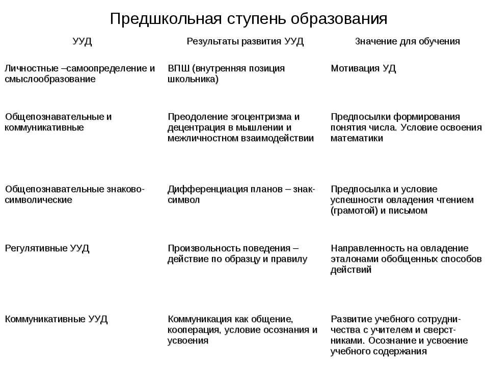 Предшкольная ступень образования УУД Результаты развития УУД Значение для обу...