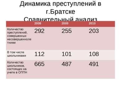 Динамика преступлений в г.Братске Сравнительный анализ 2008 2009 2010 Количес...
