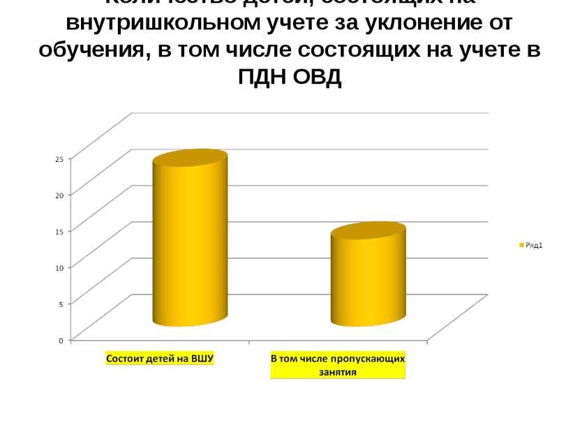 Количество детей, состоящих на внутришкольном учете за уклонение от обучения,...