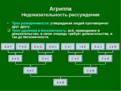 Агриппа Недоказательность рассуждения A > B A > C C > B A > D D > C C > E E >...