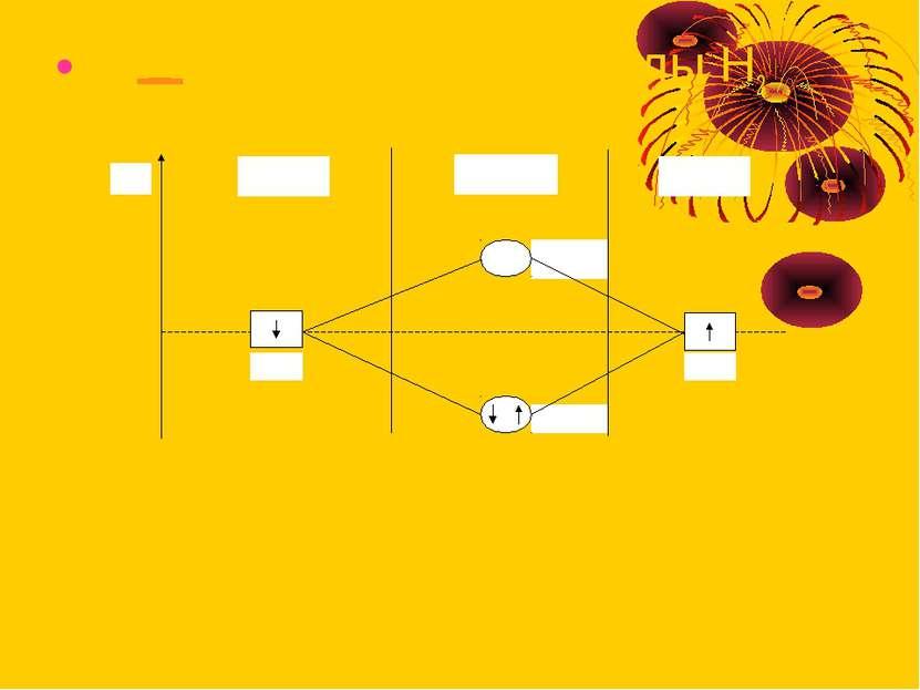 Диаграмма для молекулы Н2
