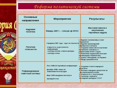 Реформа политической системы Основные направления Мероприятия Результаты Кадр...