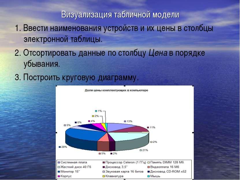 Визуализация табличной модели 1. Ввести наименования устройств и их цены в ст...