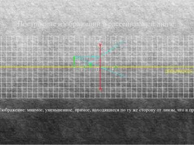 Построение изображений в рассеивающей линзе. Изображение: мнимое, уменьшенное...