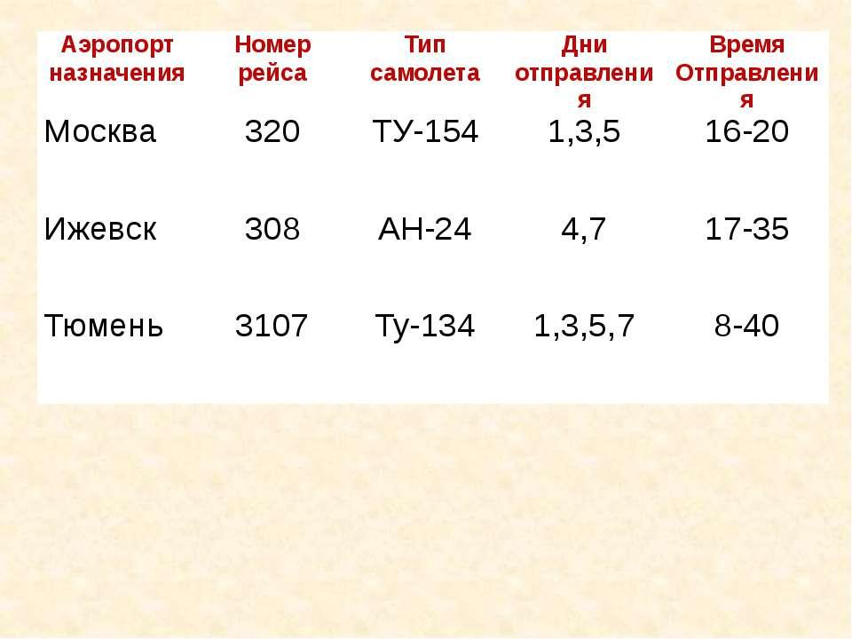 Аэропорт назначения Номер рейса Тип самолета Дни отправления Время Отправлени...