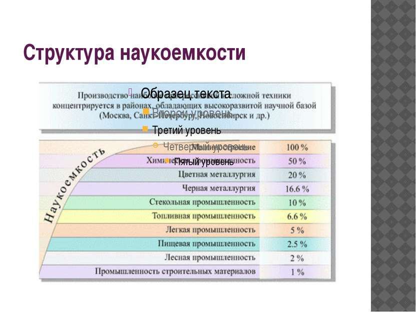 Структура наукоемкости