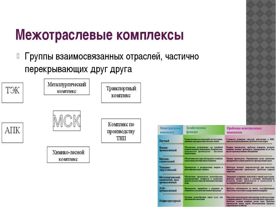 Межотраслевые комплексы Группы взаимосвязанных отраслей, частично перекрывающ...