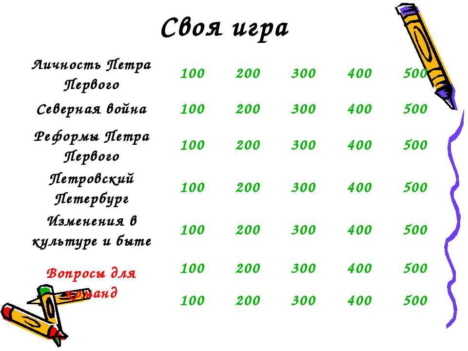 Своя игра Личность Петра Первого 100 200 300 400 500 Северная война 100 200 3...