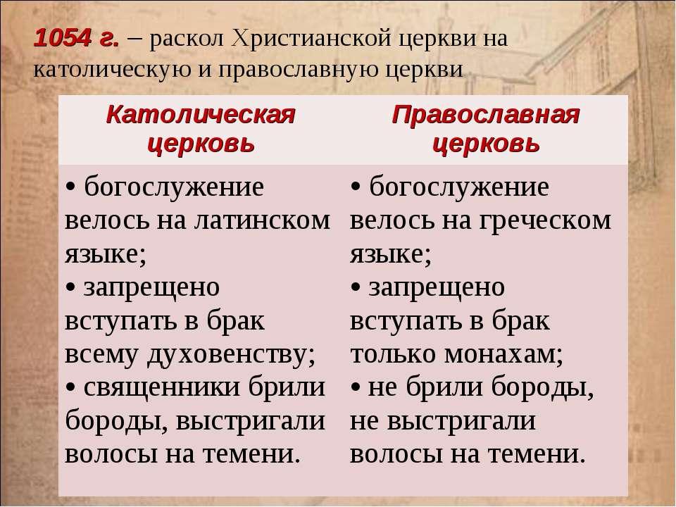 1054 г. – раскол Христианской церкви на католическую и православную церкви Ка...