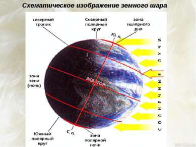 Схематическое изображение земного шара