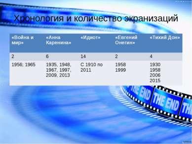 Хронология и количество экранизаций «Война и мир» «Анна Каренина» «Идиот» «Ев...