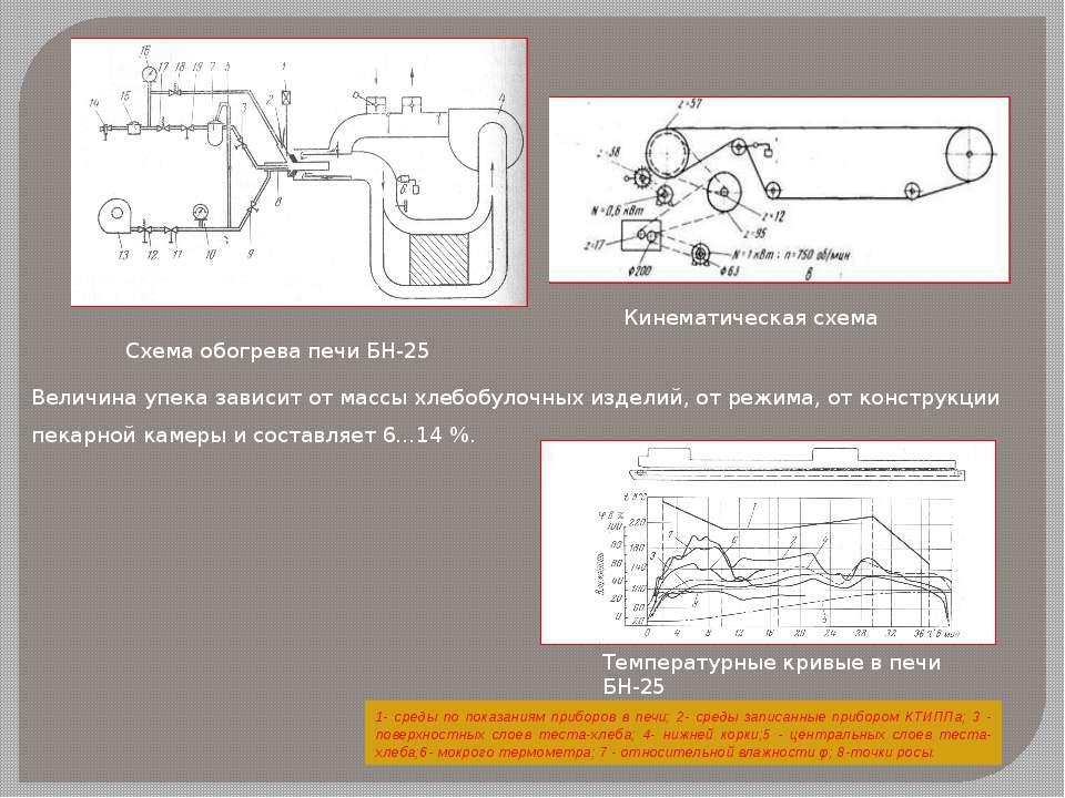 Схема обогрева печи БН-25 Величина упека зависит от массы хлебобулочных издел...