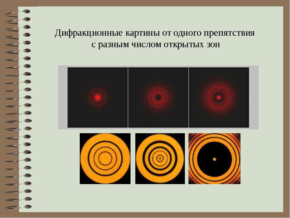 Дифракционные картины от одного препятствия с разным числом открытых зон