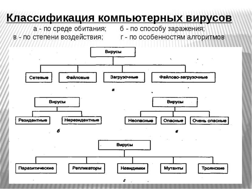 Классификация компьютерных вирусов а - по среде обитания; б - по способу зара...