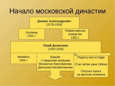 Начало московской династии Даниил Александрович (1278-1303) Коломна 1301 г. П...
