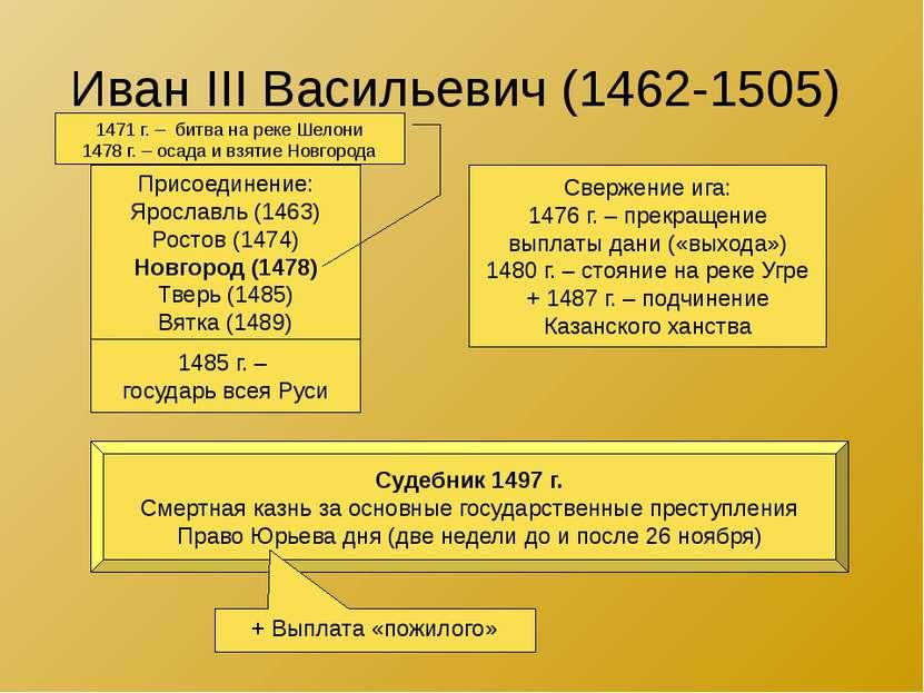 Иван III Васильевич (1462-1505) Присоединение: Ярославль (1463) Ростов (1474)...