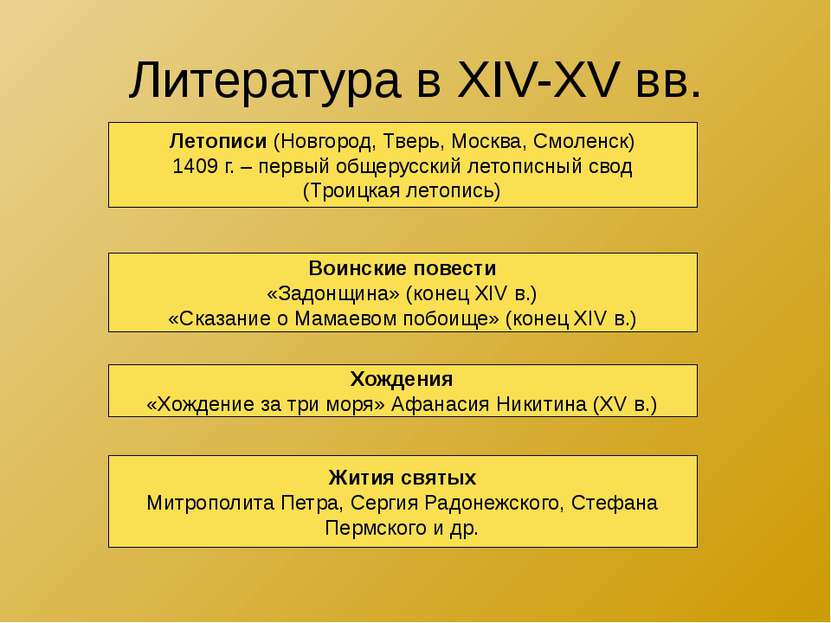 Литература в XIV-XV вв. Летописи (Новгород, Тверь, Москва, Смоленск) 1409 г. ...