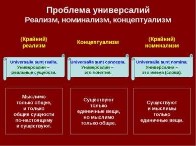 Проблема универсалий Реализм, номинализм, концептуализм (Крайний) номинализм ...