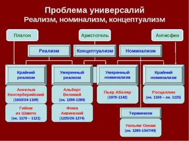 Проблема универсалий Реализм, номинализм, концептуализм Реализм Номинализм Кр...