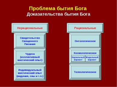 Проблема бытия Бога Доказательства бытия Бога Нерациональные Рациональные Сви...