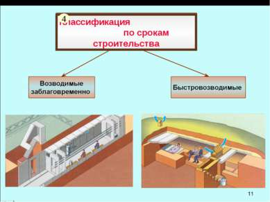Классификация по срокам строительства 4
