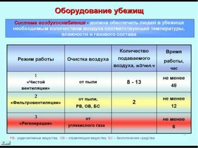 РВ - радиоактивные вещества; ОВ – отравляющие вещества; БС – биологические ср...