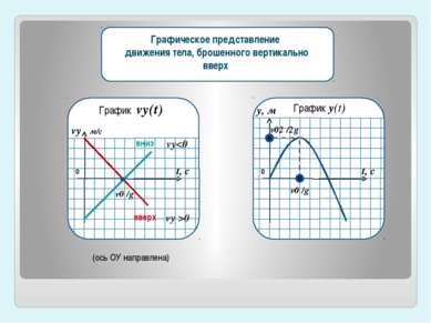 вниз вверх 0 vу0 vу м/с t, с v0 /g График vу(t) 0 t, с v0 /g у, м v02 /2g Гра...