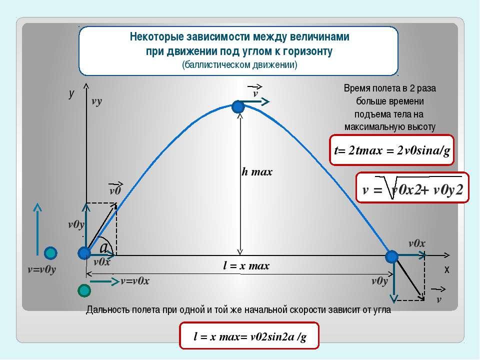 150 750 450 300 600 y x v0x=v0cosa Зависимость дальности полета от угла, под ...