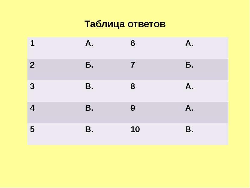Таблица ответов 1 А. 6 А. 2 Б. 7 Б. 3 В. 8 А. 4 В. 9 А. 5 В. 10 В.