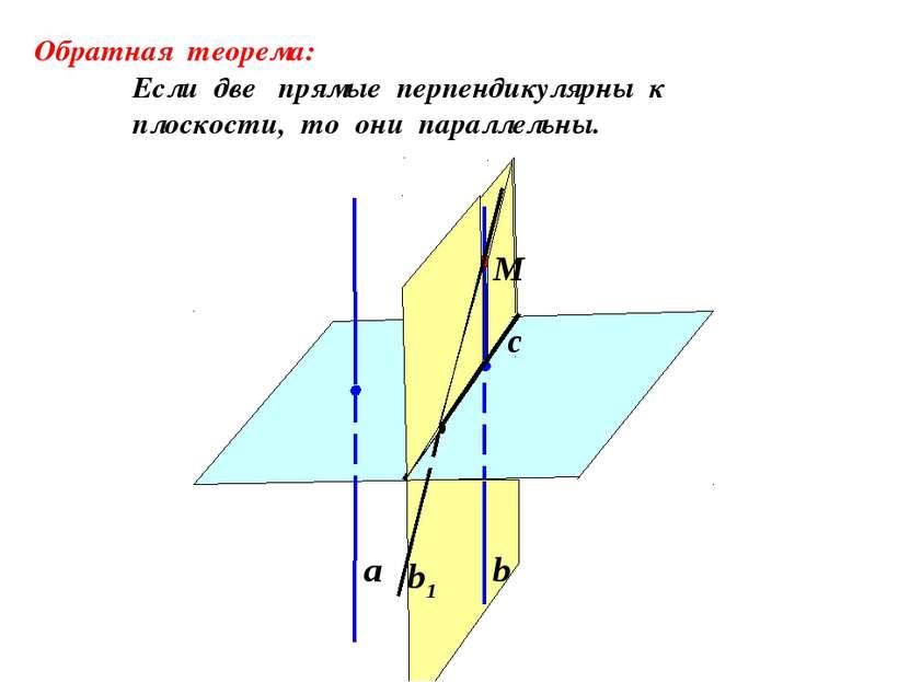 а b b1 Обратная теорема: Если две прямые перпендикулярны к плоскости, то они ...