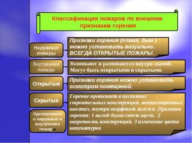 Классификация пожаров по внешним признакам горения Наружные пожары Скрытые Вн...