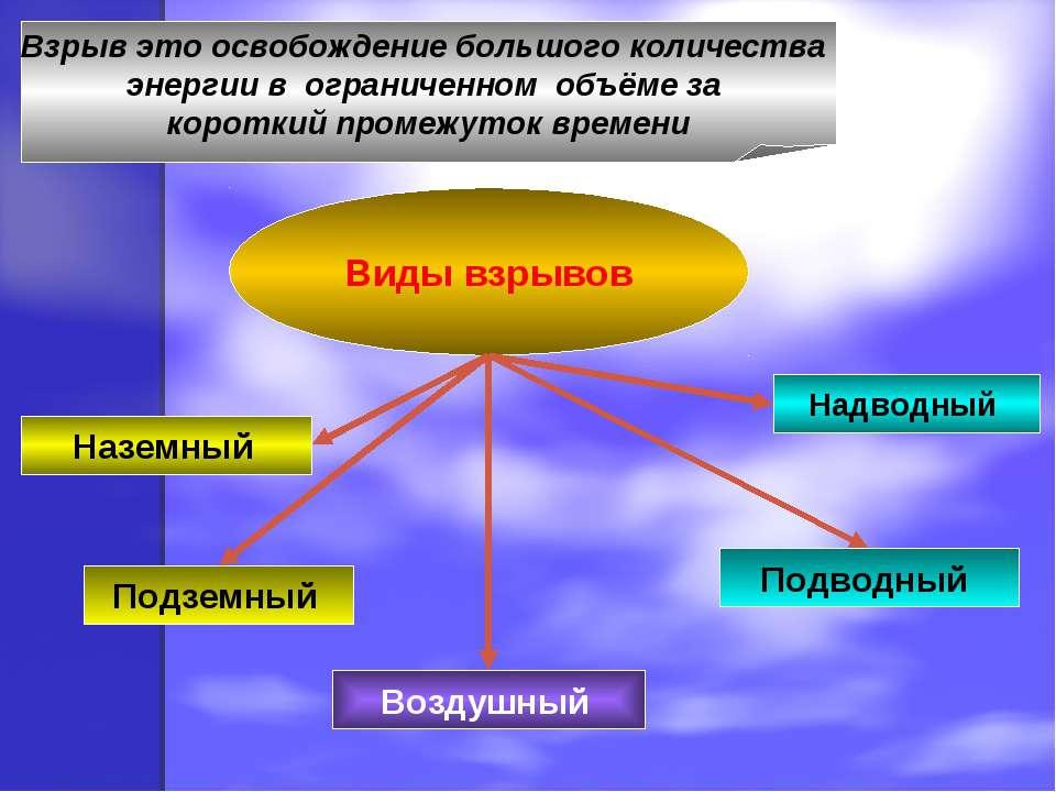 Взрыв это освобождение большого количества энергии в ограниченном объёме за к...
