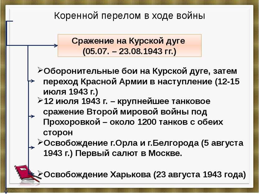 Коренной перелом в ходе войны Cражение на Курской дуге (05.07. – 23.08.1943 г...