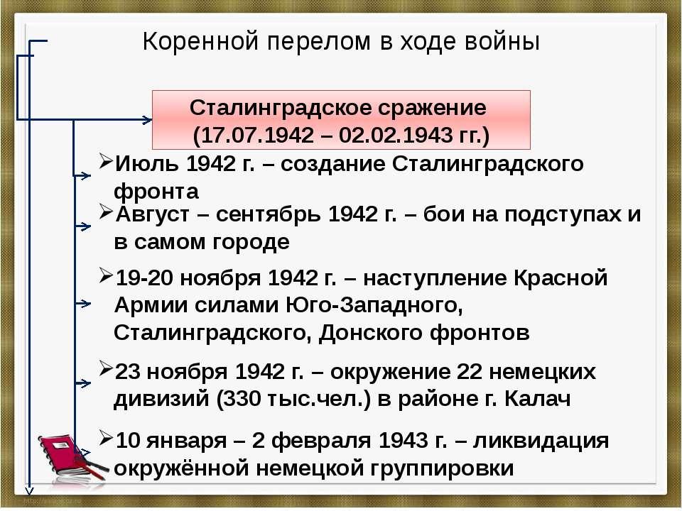 Коренной перелом в ходе войны Сталинградское сражение (17.07.1942 – 02.02.194...