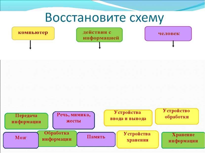 Устройства ввода и вывода Устройство обработки Устройства хранения Передача и...