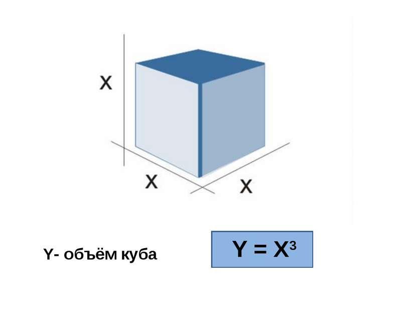 Y- объём куба