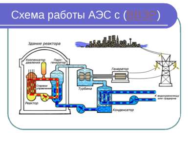 Схема работы АЭС с (ВВЭР)