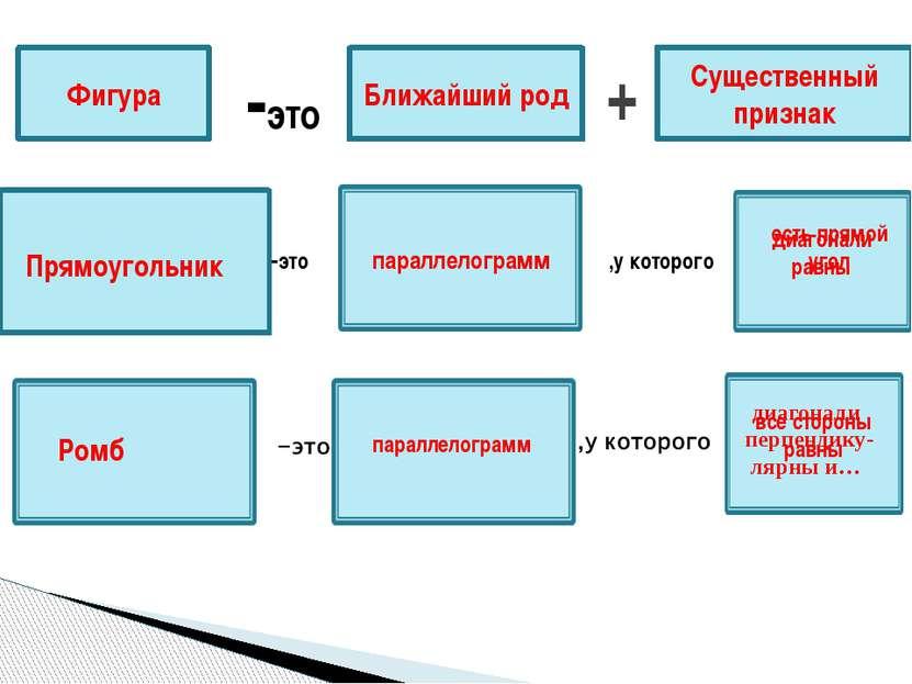 Фигура -это Ближайший род + Существенный признак -это параллелограмм ,у котор...