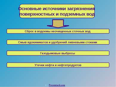 Основные источники загрязнения поверхностных и подземных вод Сброс в водоемы ...