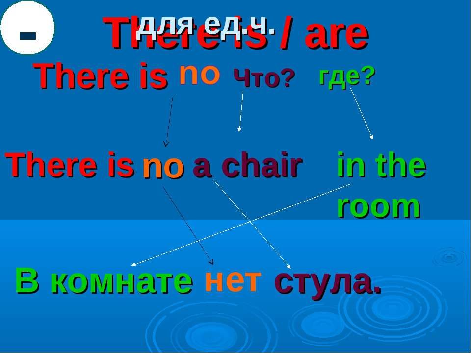 There is / are There is Что? где? There is a chair in the room В комнате стул...