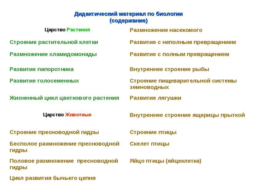 Дидактический материал по биологии (содержание) Царство Растения Размножение ...