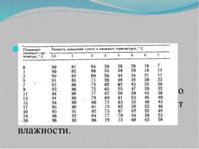 Определивразность показанийсухого и увлажненного термометров , по психромет...