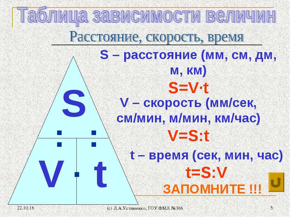 * (c) Л.А.Устименко, ГОУ ФМЛ №366 * V – скорость (мм/сек, см/мин, м/мин, км/ч...