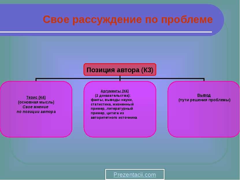 Свое рассуждение по проблеме Prezentacii.com Позиция автора (К3) Тезис (К4) (...