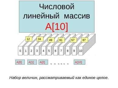 0 1 2 3 4 5 6 7 8 9 10 Числовой линейный массив А[10] А[0] 12 34 91 57 87 49 ...